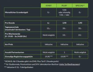 emil-tarifftabelle