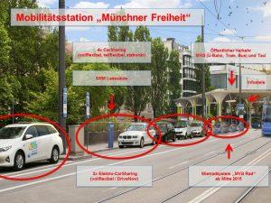 """Multimodalität zum Anfassen. In unmittelbarer Nähe zum ÖPNV-Knoten Münchner Freiheit wurden 10 Kurzzeitstellplätze per Sondernutzungsgenehmigung in eine Mobilitätsstation umgewandelt, mit insgesamt 6 Carsharingfahrzeugen und 20 öffentlichen Leihfahrrädern der MVG. Zwei Carsharinfahrzeuge können an der Ladesäule Strom tanken. Hinzu kommt eine Informationsstele und (nicht im Bild) ein Taxistandplatz."""""""