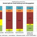 Quelle: Salzburger Verkehrsverbund GmbH