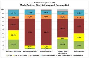 Modal Splitt Stadt Salzburg 2012. Quelle: Salzburger Verkehrsverbund GmbH