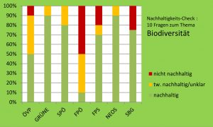 Teilergebnis Landwirtschaft & Biodiversität im Überblick