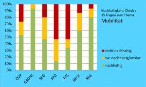 Teilergebnis Mobilität im Überblick